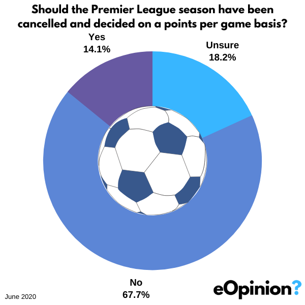 Should the Premier League have been cancelled? | eOpinion