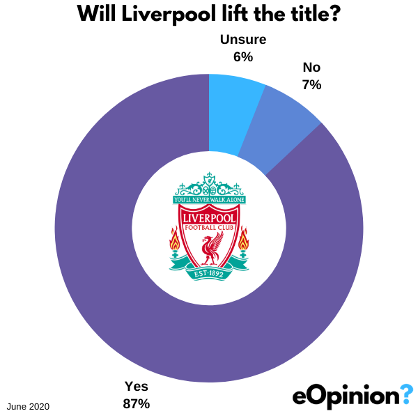 Will Liverpool lift the Premier League Title? | eOpinion