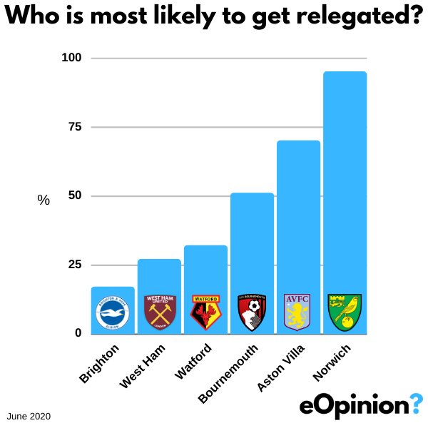 Who is most likely to be relegated? | eOpinion