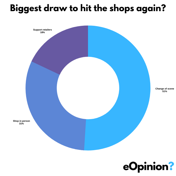 Biggest draw to hit the shops again? ? eOpinion.org